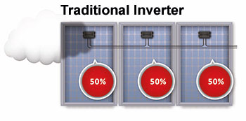 Traditional Inverter